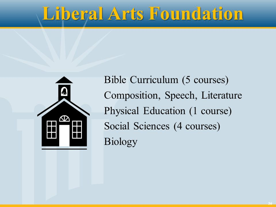 36 Liberal Arts Foundation Bible Curriculum (5 courses) Composition, Speech, Literature Physical Education (1 course) Social Sciences (4 courses) Biol