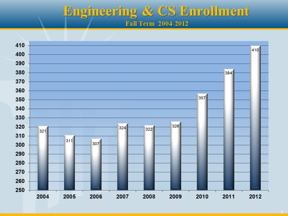 7 Engineering & CS Enrollment Fall Term 2004-2012