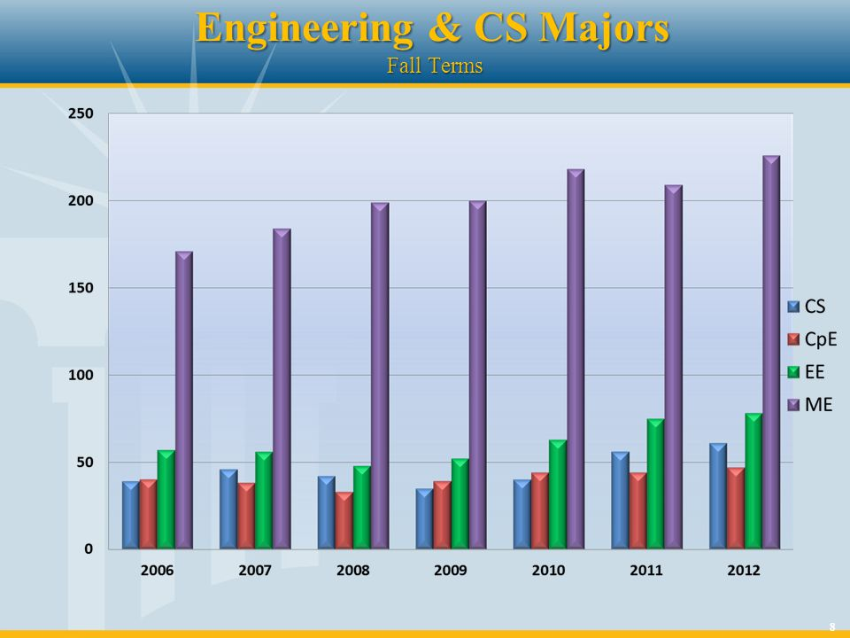 8 Engineering & CS Majors Fall Terms