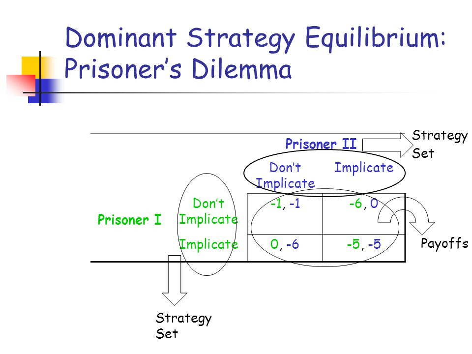 Dominant Strategy Equilibrium: Prisoners Dilemma Prisoner I Prisoner II Dont Implicate Implicate Dont Implicate -1, -1-6, 0 Implicate0, -6-5, -5 Strat