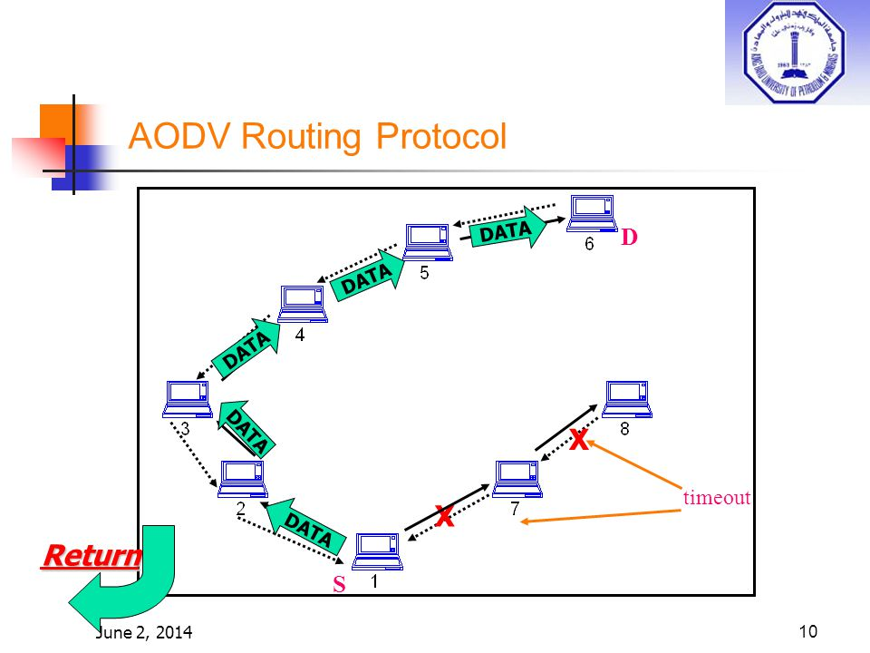 June 2, 201410 timeout AODV Routing Protocol D S X X DATA Return