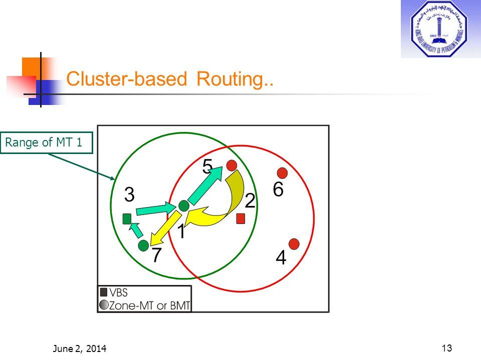 June 2, 201413 Cluster-based Routing.. Range of MT 1
