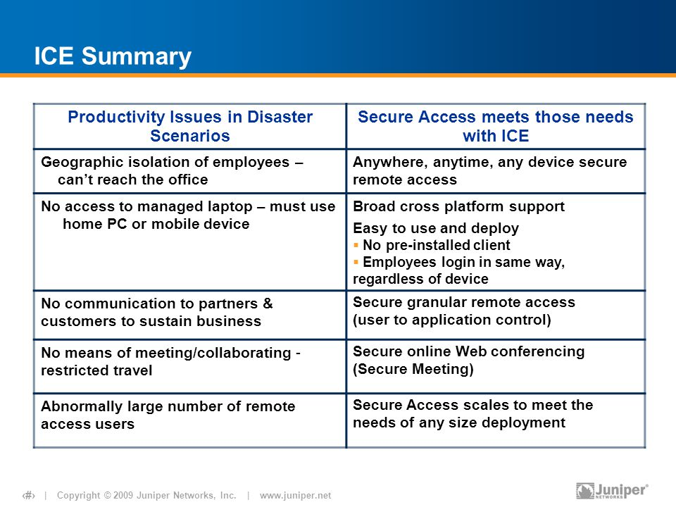 | Copyright © 2009 Juniper Networks, Inc. | www.juniper.net 11 ICE Summary Productivity Issues in Disaster Scenarios Secure Access meets those needs w