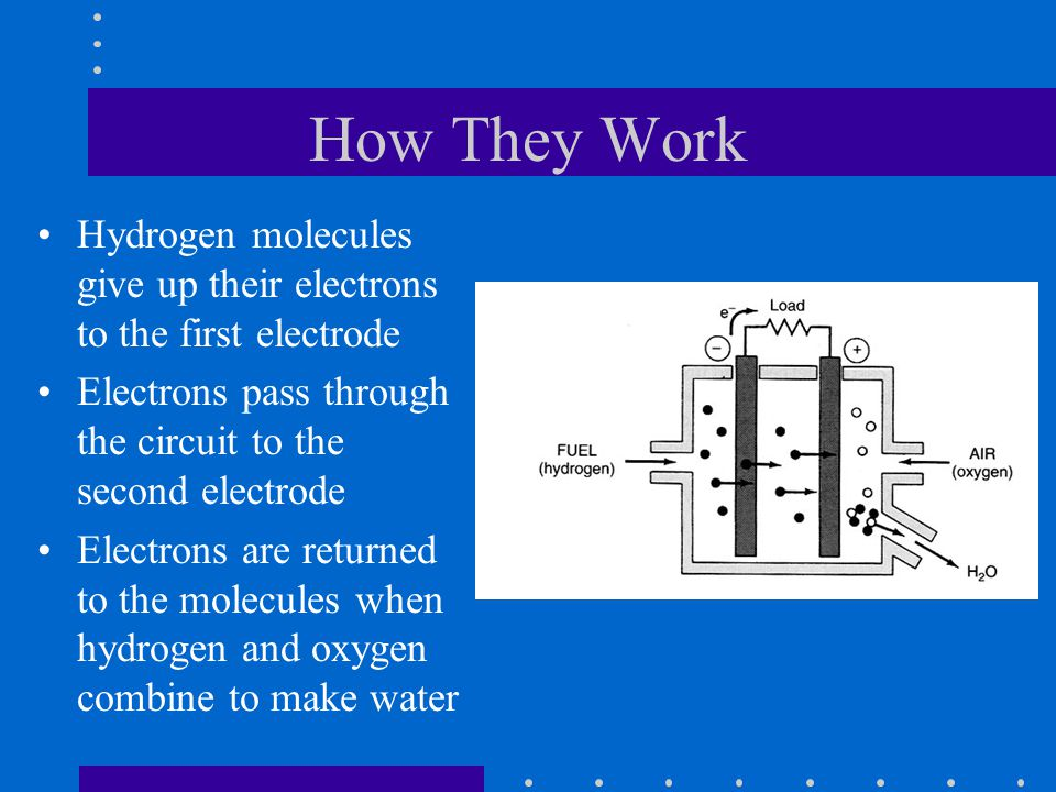 How They Work Hydrogen molecules give up their electrons to the first electrode Electrons pass through the circuit to the second electrode Electrons a