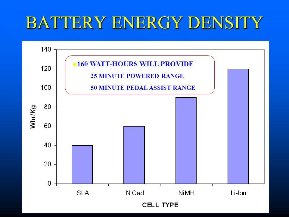 BATTERY ENERGY DENSITY 160 WATT-HOURS WILL PROVIDE –25 MINUTE POWERED RANGE –50 MINUTE PEDAL ASSIST RANGE