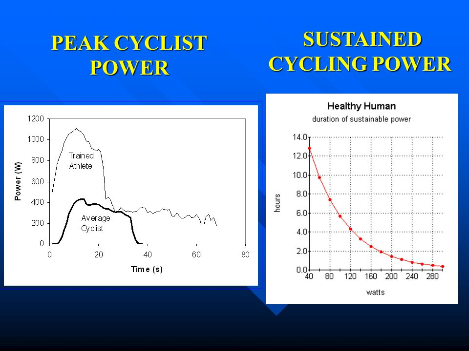 PEAK CYCLIST POWER SUSTAINED CYCLING POWER SUSTAINED CYCLING POWER
