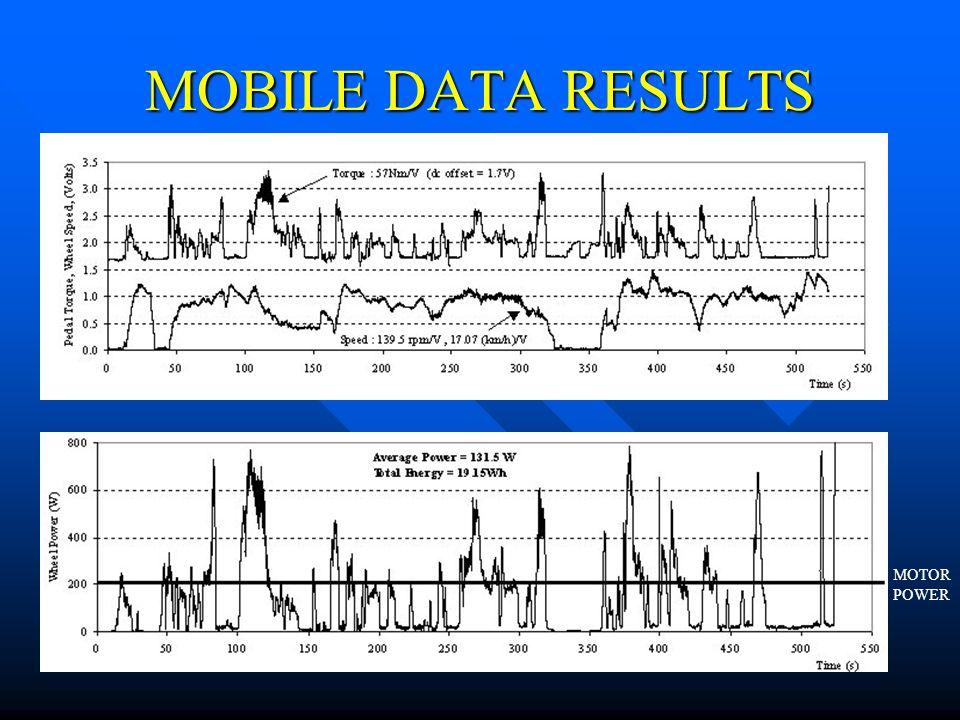 MOBILE DATA RESULTS MOTOR POWER