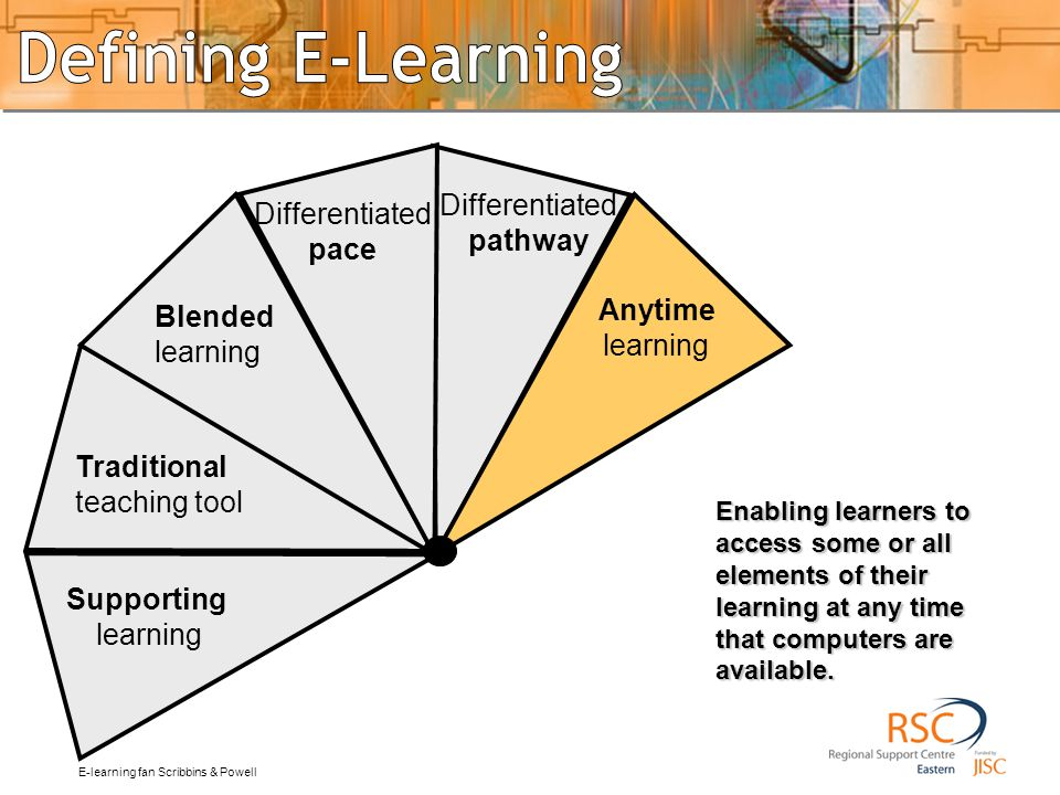 anytime Enabling learners to access some or all elements of their learning at any time that computers are available. Traditional teaching tool Blended