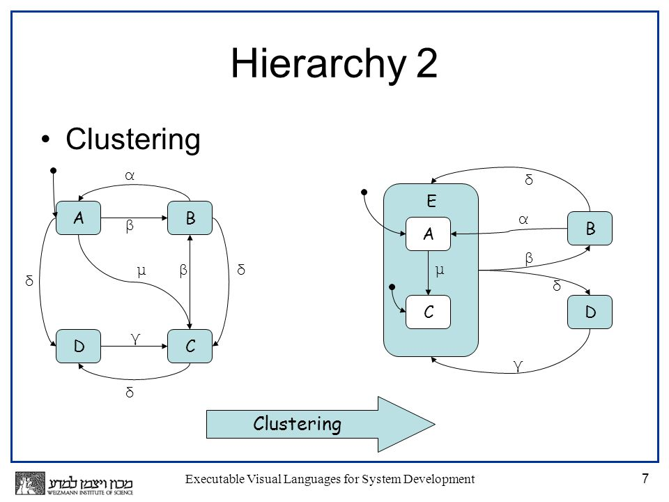 Executable Visual Languages for System Development7 Hierarchy 2 Clustering δ δ AB CD α β βμ γ δ E α A C μ B D δ β δ γ