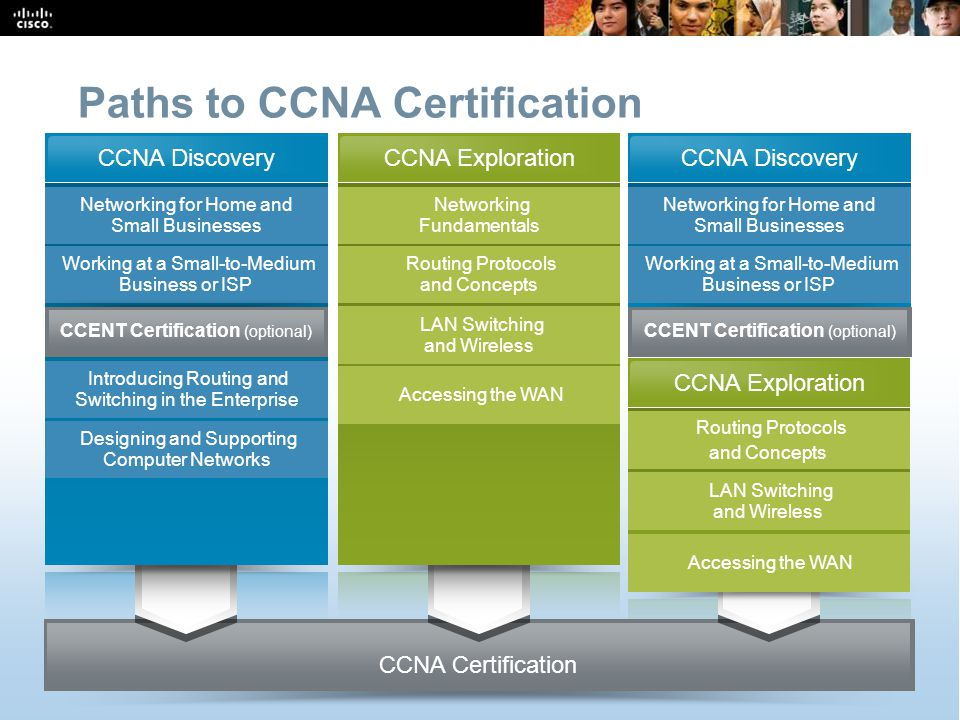 CCNA Overview 25 © 2009 Cisco Systems, Inc.All rights reserved.