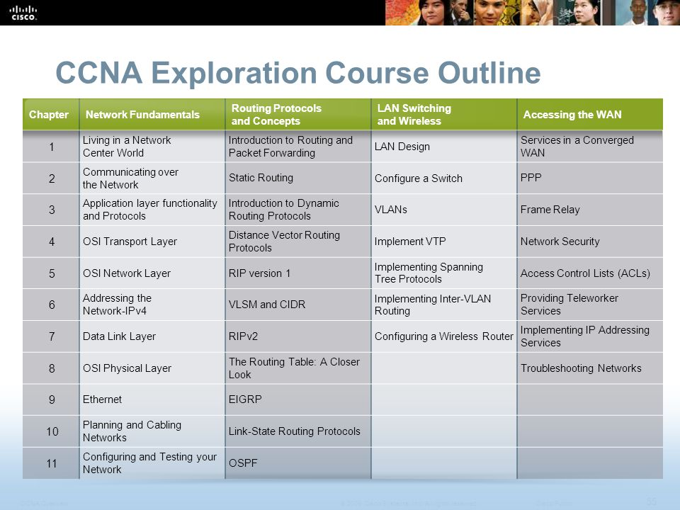 CCNA Overview 55 © 2009 Cisco Systems, Inc.All rights reserved.