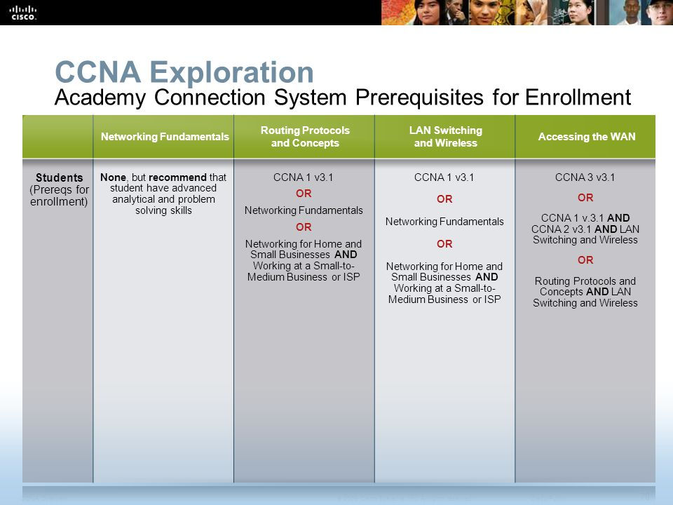 CCNA Overview 78 © 2009 Cisco Systems, Inc.All rights reserved.