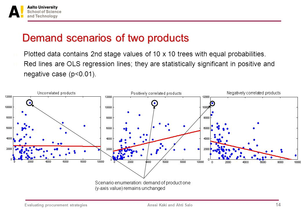 Evaluating procurement strategiesAnssi Käki and Ahti Salo 14 Demand scenarios of two products Scenario enumeration: demand of product one (y-axis value) remains unchanged n Plotted data contains 2nd stage values of 10 x 10 trees with equal probabilities.