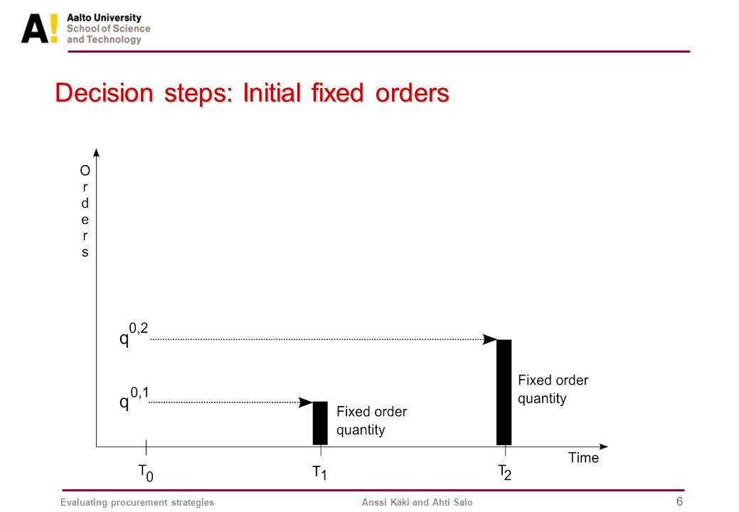 Evaluating procurement strategiesAnssi Käki and Ahti Salo 6 Decision steps: Initial fixed orders