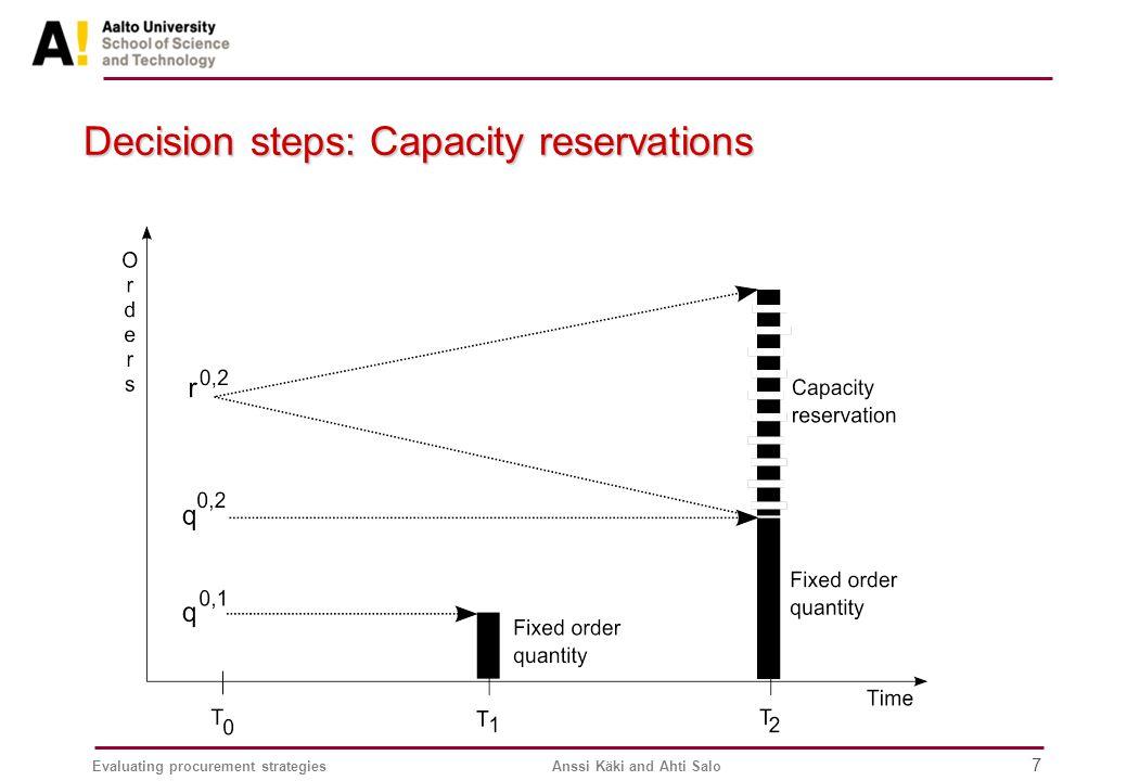 Evaluating procurement strategiesAnssi Käki and Ahti Salo 7 Decision steps: Capacity reservations