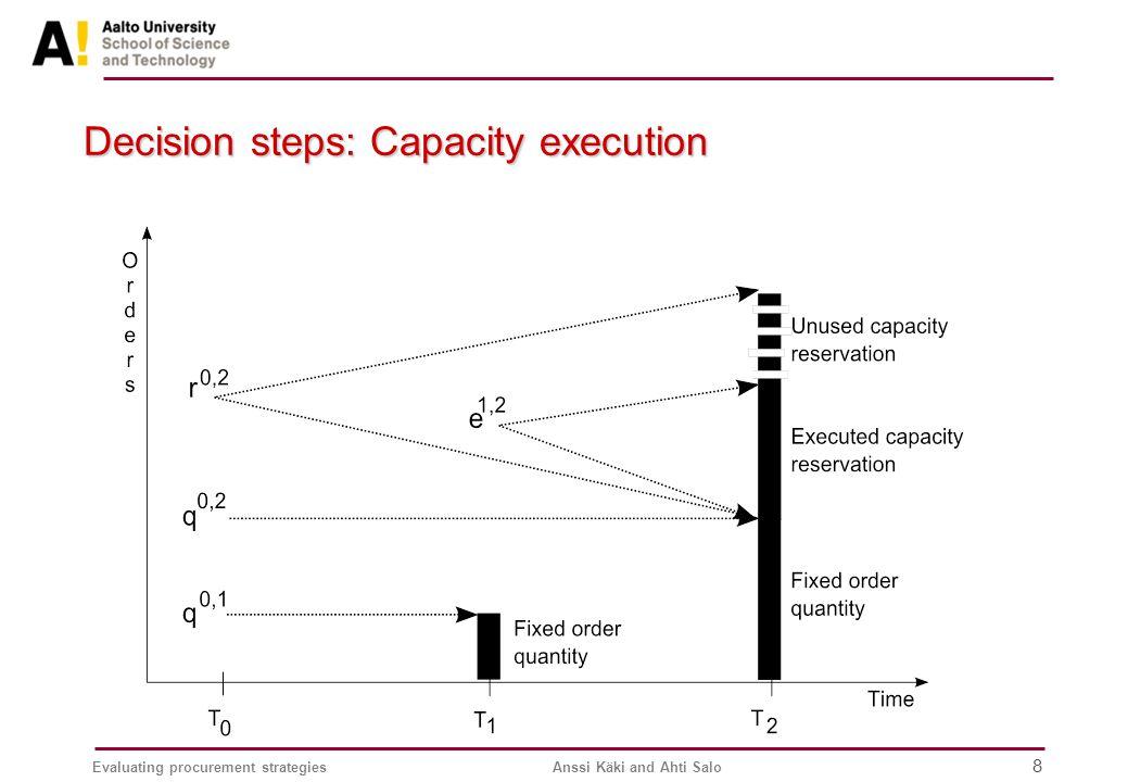 Evaluating procurement strategiesAnssi Käki and Ahti Salo 8 Decision steps: Capacity execution