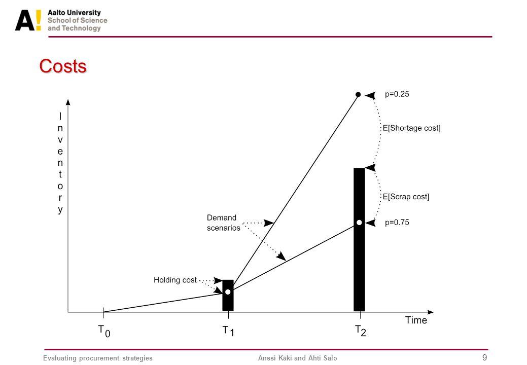 Evaluating procurement strategiesAnssi Käki and Ahti Salo 9 Costs