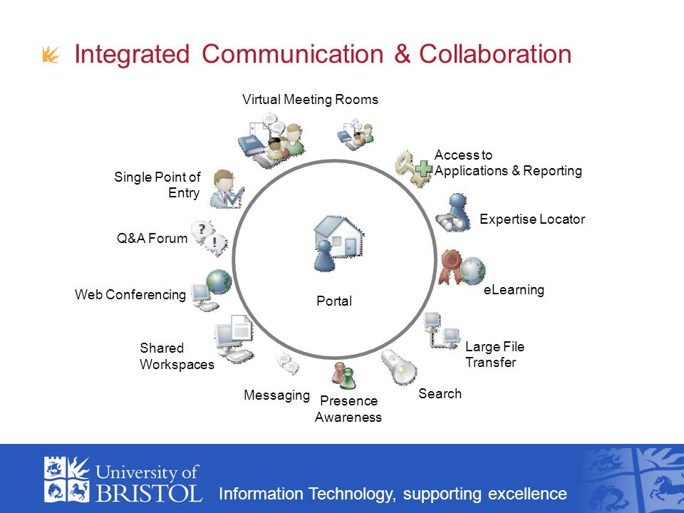 Information Technology, supporting excellence Integrated Communication & Collaboration Portal Expertise Locator eLearning Large File Transfer Shared W