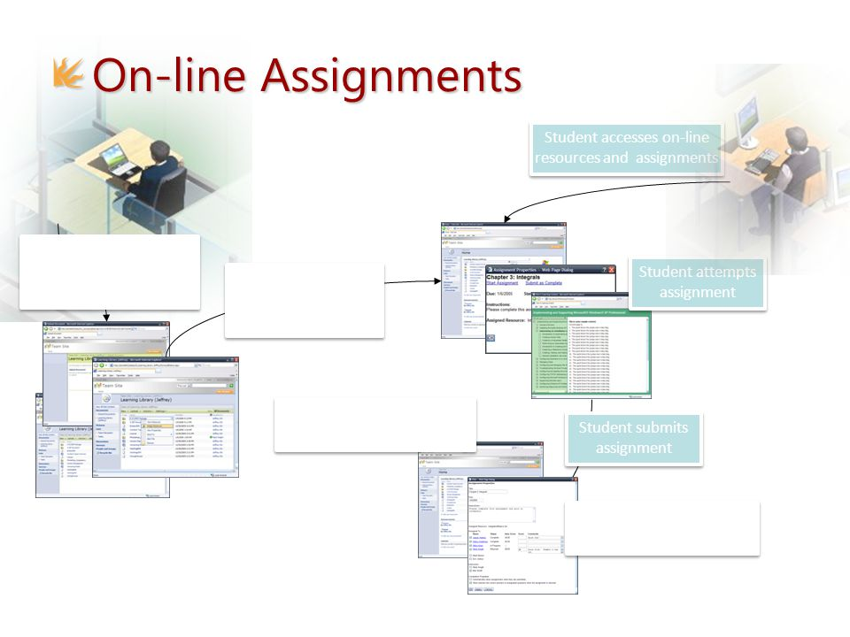 Student submits assignment Lecturer sets assignment for students Lecturer uploads learning resources into on-line learning environment Student accesses on-line resources and assignments Student attempts assignment Lecturer accesses submitted assignments Lecturer reviews, marks, and returns assignment On-line Assignments