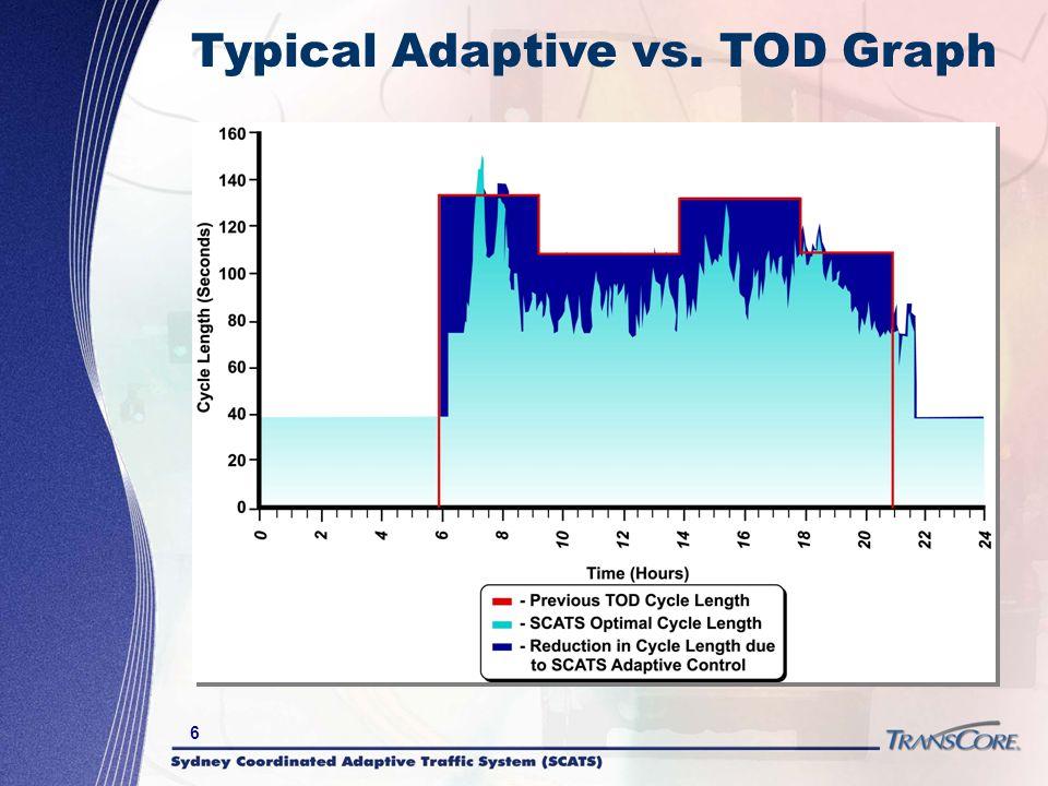 6 Typical Adaptive vs. TOD Graph
