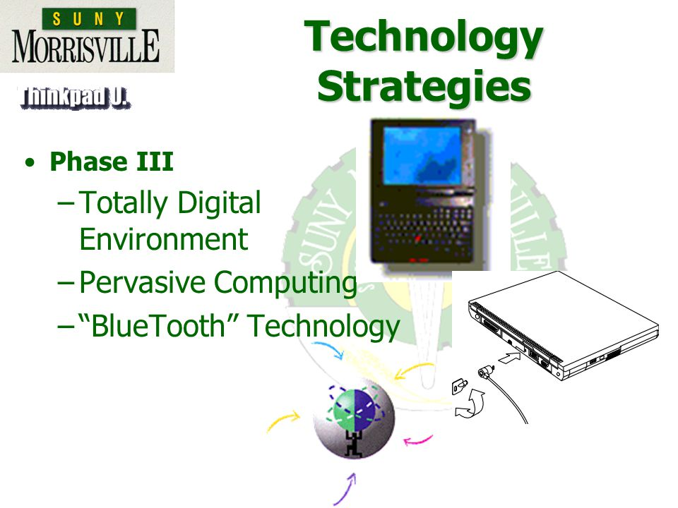 Technology Strategies Phase III –Totally Digital Environment –Pervasive Computing –BlueTooth Technology
