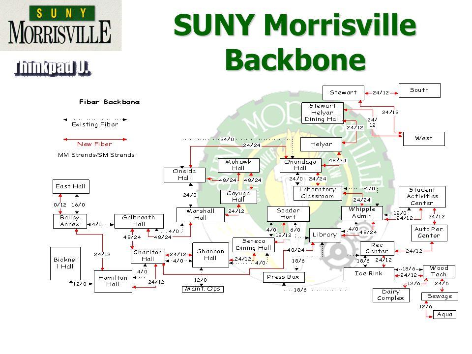 SUNY Morrisville Backbone