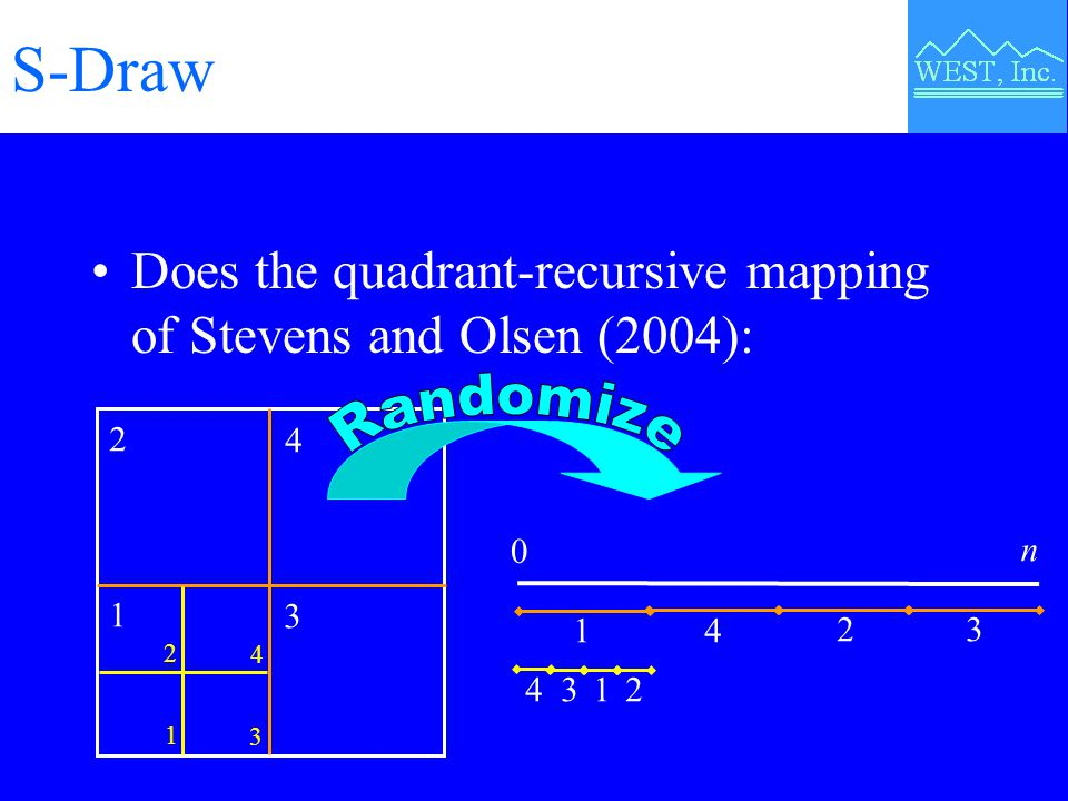 S-Draw Does the quadrant-recursive mapping of Stevens and Olsen (2004): 0 n 14 23 4312 1 2 3 4 2 1 3 4