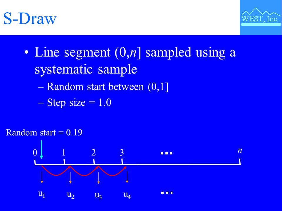 S-Draw Line segment (0,n] sampled using a systematic sample –Random start between (0,1] –Step size = 1.0 0 n 1 2 3 u1u1 u2u2 u3u3 u4u4 Random start = 0.19