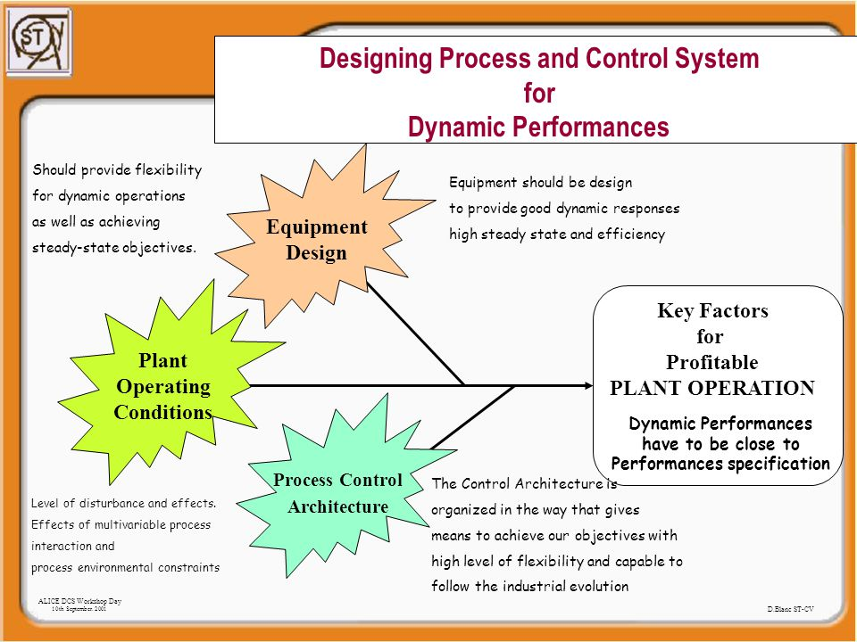 Designing Process and Control System for Dynamic Performances Key Factors forProfitable PLANT OPERATION Equipment Design Plant Operating Conditions Process Control Architecture Equipment should be design to provide good dynamic responses high steady state and efficiency Should provide flexibility for dynamic operations as well as achieving steady-state objectives.