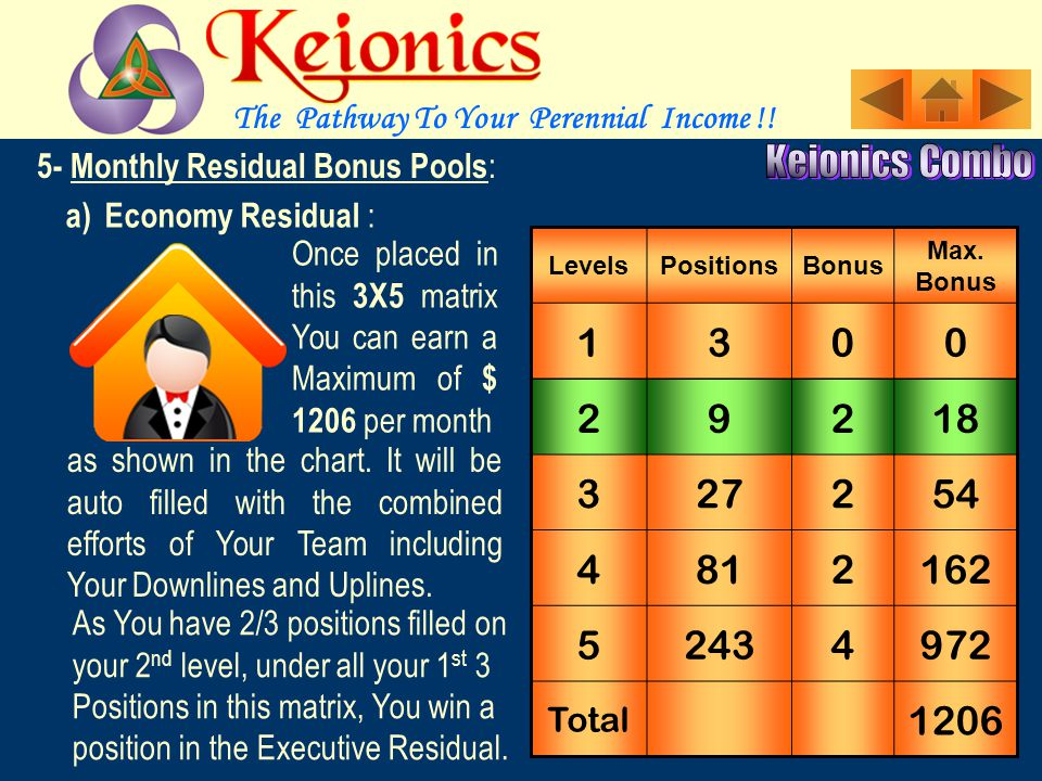 5- Monthly Residual Pools : This Bonus is for the Serious Affiliates who are seeking a True Career Monthly Income.