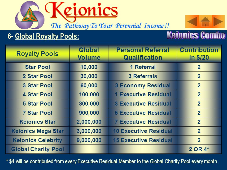 You become a member of the Various Pools On completing the Global Volume and the Personal Referrals Qualification.