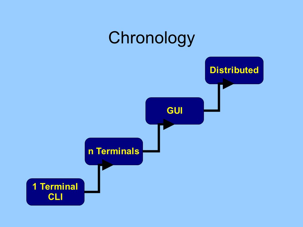 Chronology 1 Terminal CLI n Terminals GUI Distributed