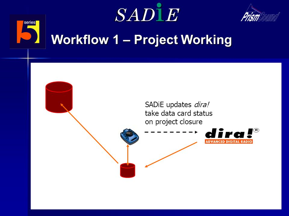 Workflow 1 – Project Working SADiE user creates project dira! allocates project name and locks take data card SADiE ingests, records and edits project