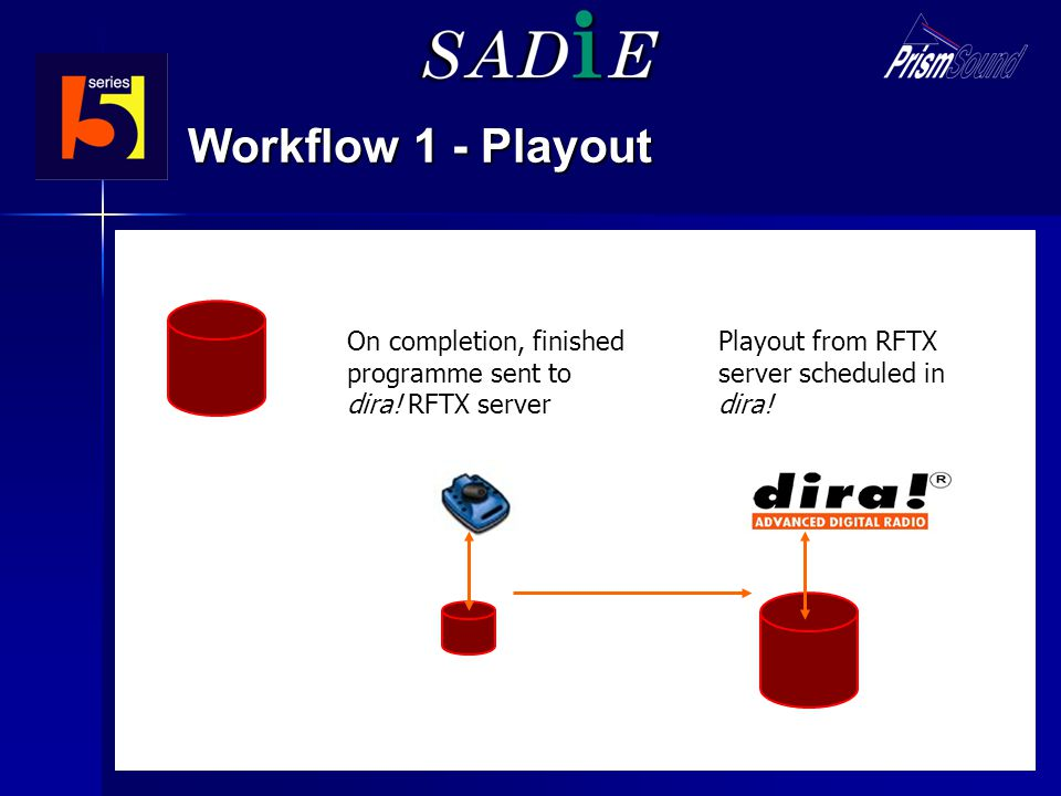 Workflow 1 - Playout On completion, finished programme sent to dira.