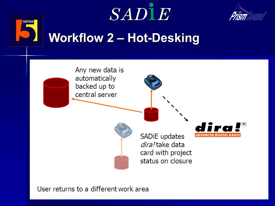 Workflow 2 – Hot-Desking SADiE user selects project to reload SADiE retrieves project data from central server SADiE updates dira! take data card with