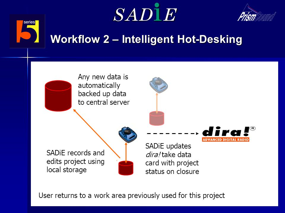 Workflow 2 – Intelligent Hot-Desking SADiE user selects project to reload SADiE only retrieves new audio data from central server using locally cached data to minimise network bandwidth SADiE updates dira.