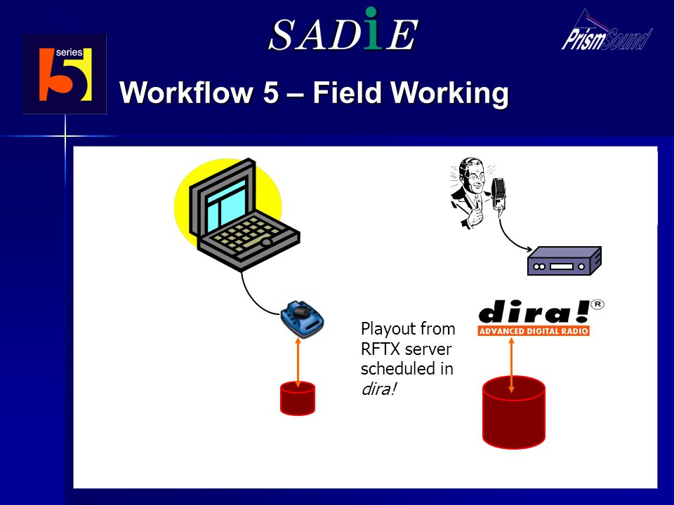 Field recording (e.g. Nagra BB) Workflow 5 – Field Working Playout from RFTX server scheduled in dira! Copy audio data to Laptop SADiE BB2-J Field Edi