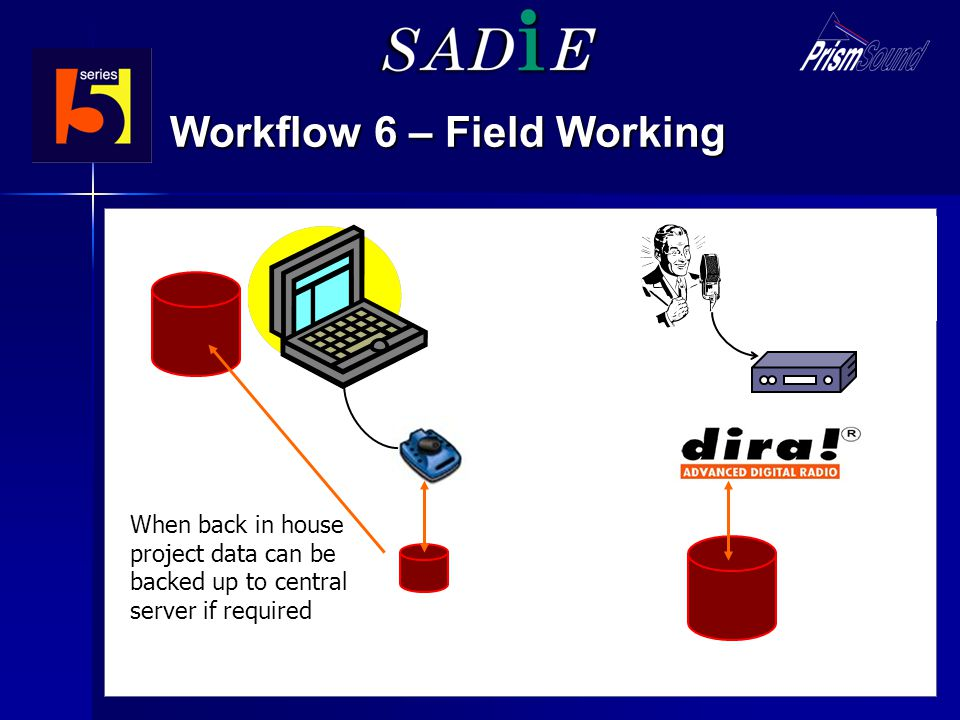 Field recording (e.g. Nagra BB) Workflow 6 – Field Working When back in house project data can be backed up to central server if required