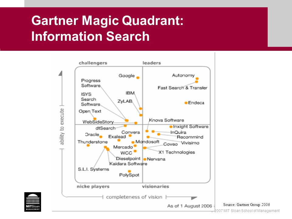 © 2007 MIT Sloan School of Management Gartner Magic Quadrant: Information Search Source: Gartner Group 2006