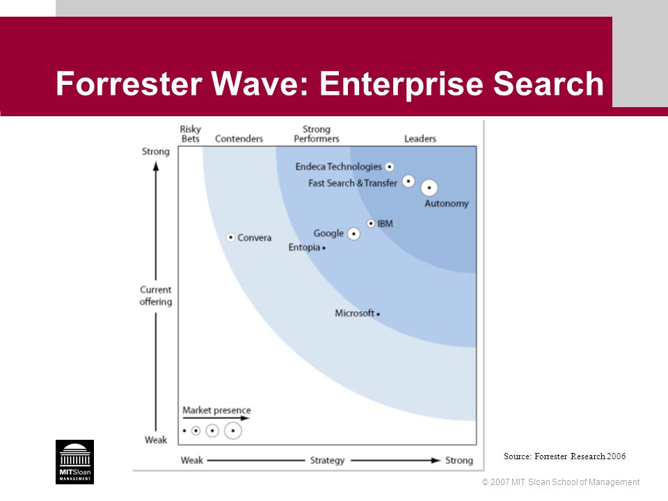 © 2007 MIT Sloan School of Management Forrester Wave: Enterprise Search Source: Forrester Research 2006