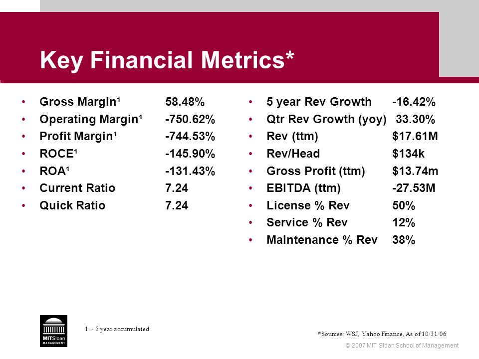 © 2007 MIT Sloan School of Management Key Financial Metrics* Gross Margin¹58.48% Operating Margin¹-750.62% Profit Margin¹-744.53% ROCE¹-145.90% ROA¹-131.43% Current Ratio7.24 Quick Ratio7.24 5 year Rev Growth-16.42% Qtr Rev Growth (yoy) 33.30% Rev (ttm)$17.61M Rev/Head$134k Gross Profit (ttm)$13.74m EBITDA (ttm)-27.53M License % Rev50% Service % Rev12% Maintenance % Rev38% *Sources: WSJ, Yahoo Finance, As of 10/31/06 1.