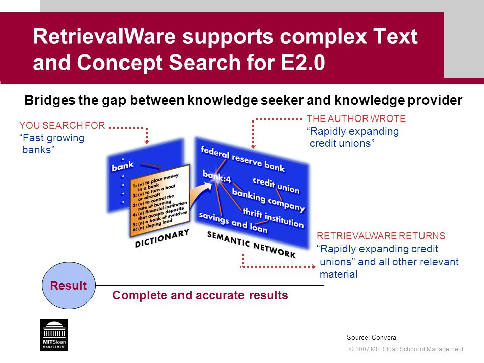 © 2007 MIT Sloan School of Management RetrievalWare supports complex Text and Concept Search for E2.0 Bridges the gap between knowledge seeker and kno