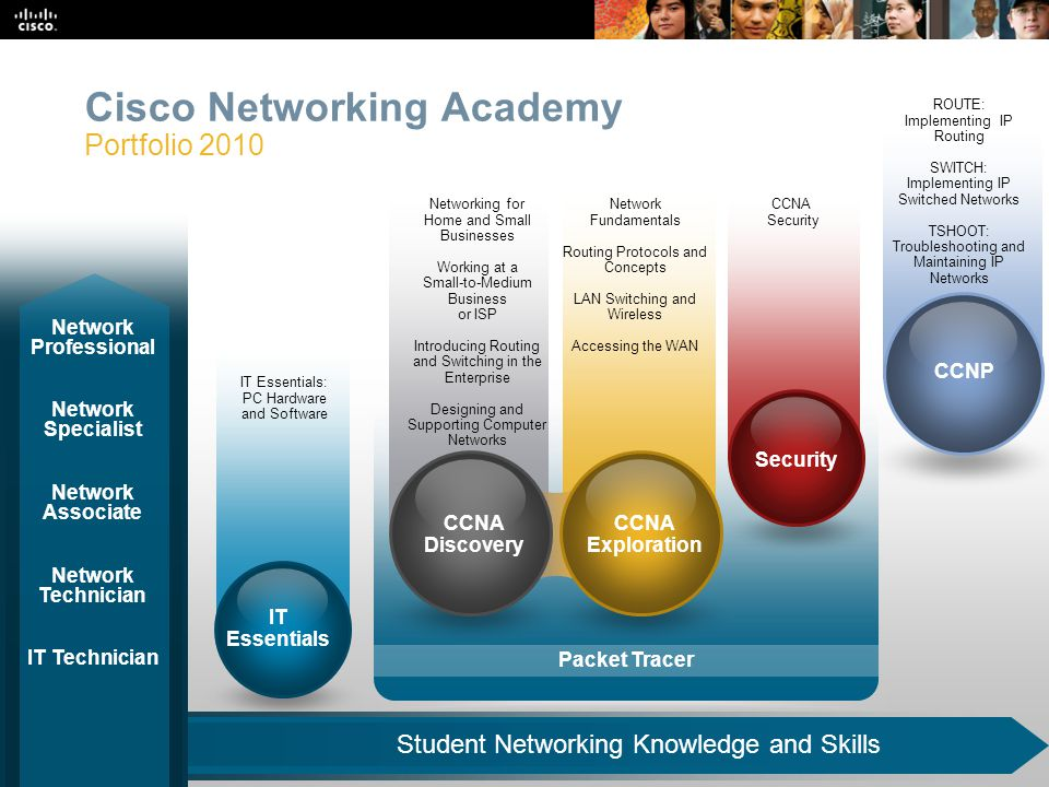 Presentation_ID 19 © 2008 Cisco Systems, Inc. All rights reserved.Cisco Public Cisco Networking Academy Portfolio 2010 Student Networking Knowledge an