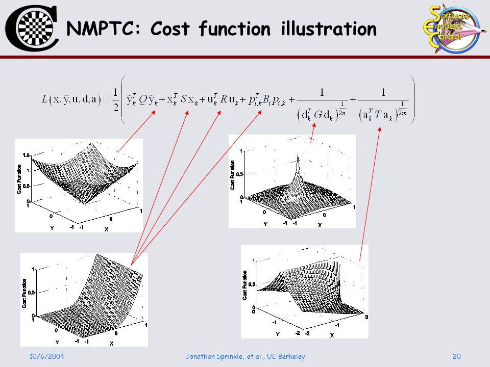 10/6/2004Jonathan Sprinkle, et al., UC Berkeley20 NMPTC: Cost function illustration