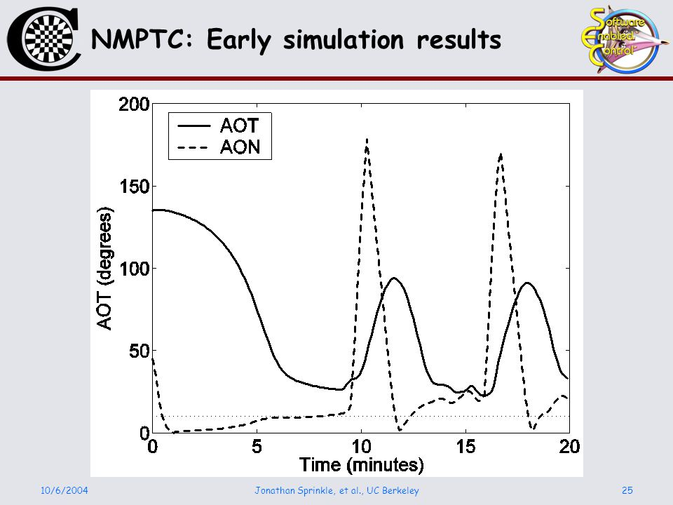10/6/2004Jonathan Sprinkle, et al., UC Berkeley25 NMPTC: Early simulation results