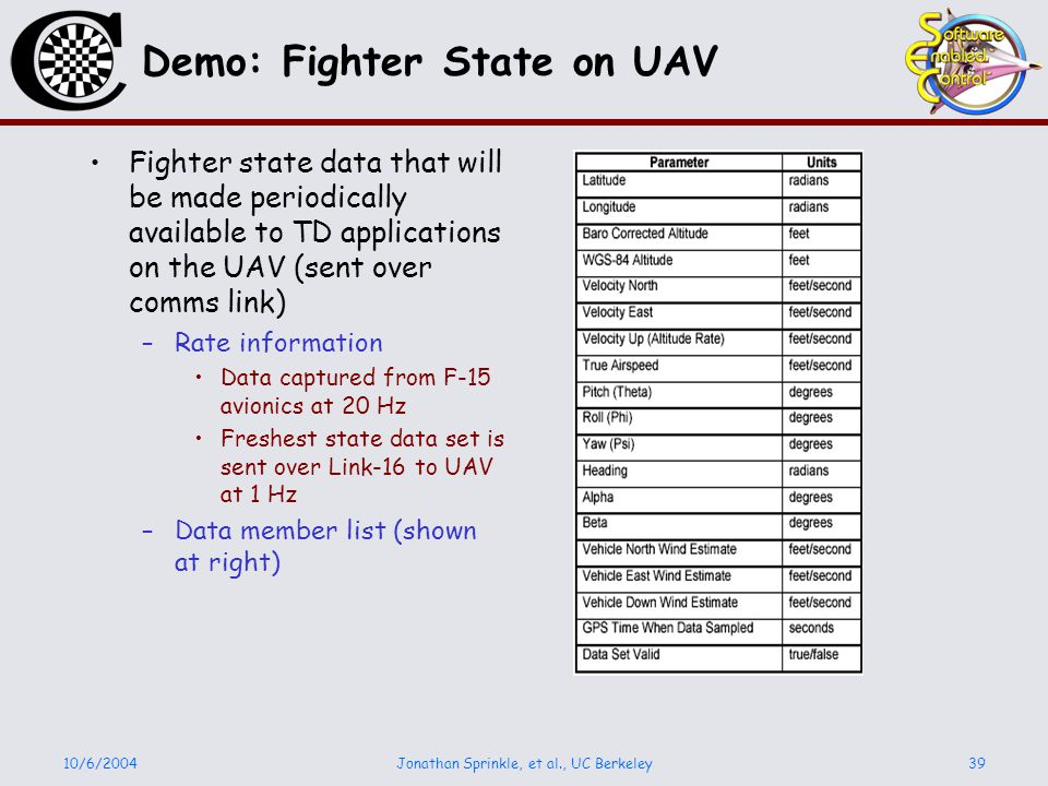 10/6/2004Jonathan Sprinkle, et al., UC Berkeley39 Demo: Fighter State on UAV Fighter state data that will be made periodically available to TD applications on the UAV (sent over comms link) –Rate information Data captured from F-15 avionics at 20 Hz Freshest state data set is sent over Link-16 to UAV at 1 Hz –Data member list (shown at right)