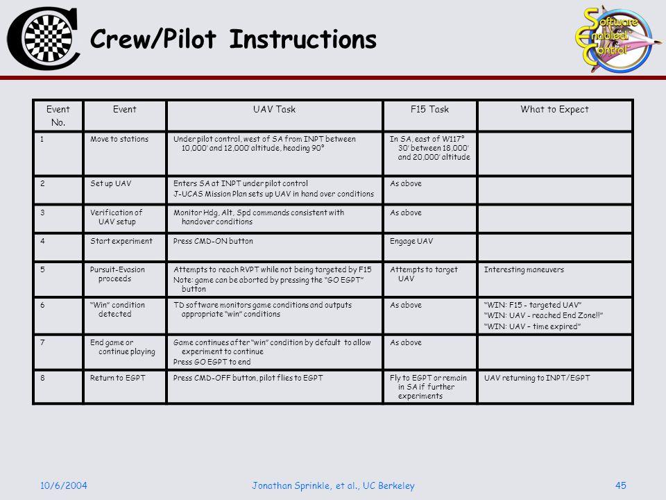 10/6/2004Jonathan Sprinkle, et al., UC Berkeley45 Crew/Pilot Instructions Event No. EventUAV TaskF15 TaskWhat to Expect 1Move to stationsUnder pilot c