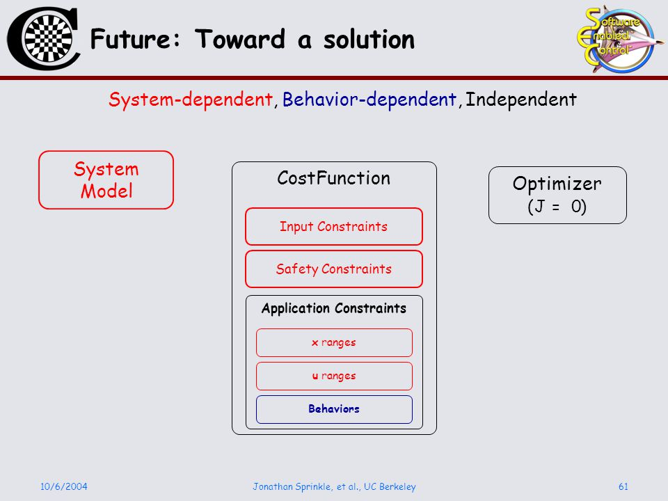 10/6/2004Jonathan Sprinkle, et al., UC Berkeley61 Future: Toward a solution Optimizer CostFunction Input Constraints Application Constraints Safety Co