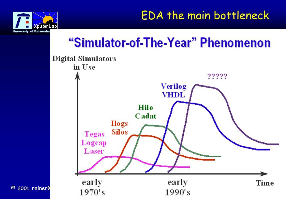 © 2001, reiner@hartenstein.de http://www.fpl.uni-kl.de University of Kaiserslautern 12 EDA the main bottleneck