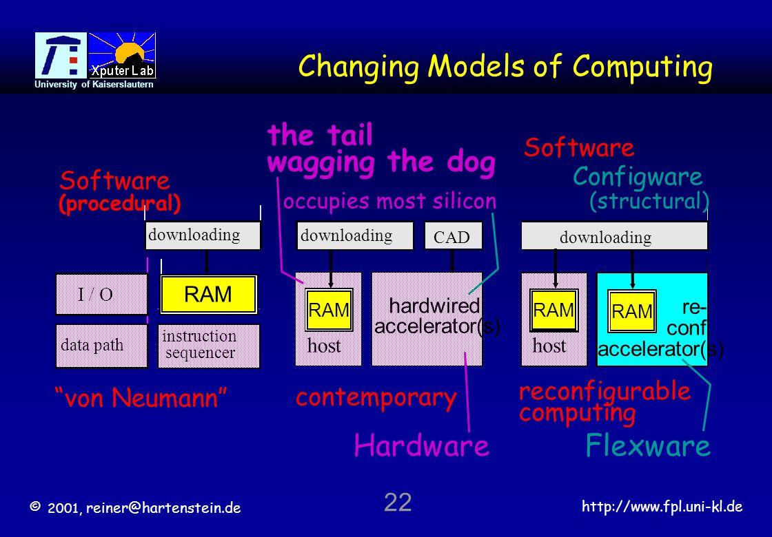 © 2001, reiner@hartenstein.de http://www.fpl.uni-kl.de University of Kaiserslautern 22 Changing Models of Computing von Neumann contemporary reconfigurable computing downloading RAM downloading data path instruction sequencer I / O host hardwired downloading accelerator(s) CAD RAM host re- downloading conf.